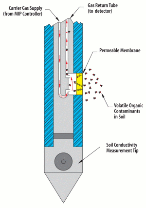 Figure 2. MIP with Soil Conductivity Tip (Courtesy Geoprobe Inc.)