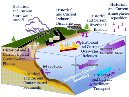 sediment transport Chapter 7 sediment transport model 71 introduction this chapter describes the sediment transport model implemented in cohe-rens there are six sections.