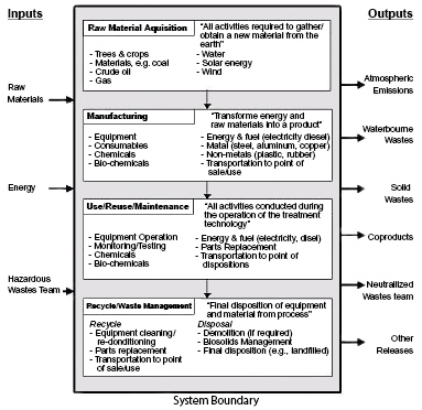 Design, Construction, and Operations Sample Life Cycle Stages for a Treatment Project