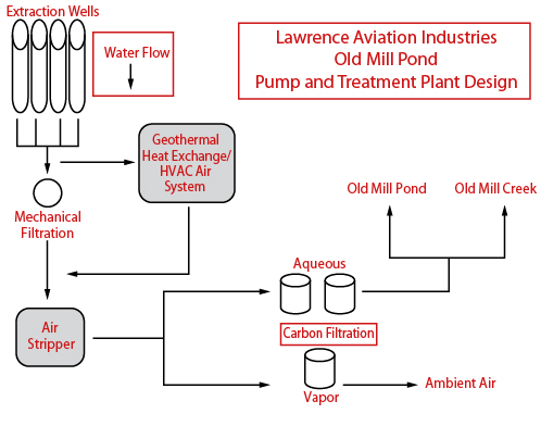 Lawrence Aviation Industries Process Flow