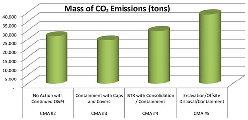 Pharmacia & Upjohn Company LLC Site Results of Carbon Footprint Analysis