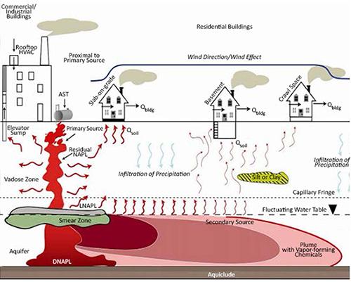 Soil vapor symbol for Soil vapor extraction