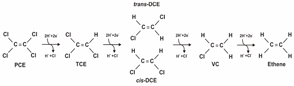 Figure 1. Dechlorination of PCE (Source: Parsons 2004).